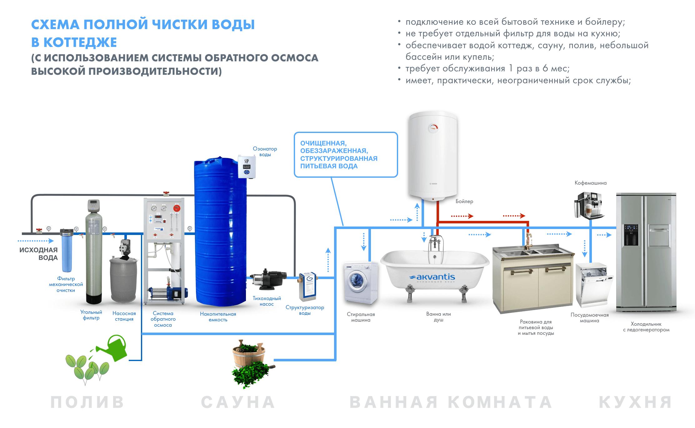 схема водоподготовки дома