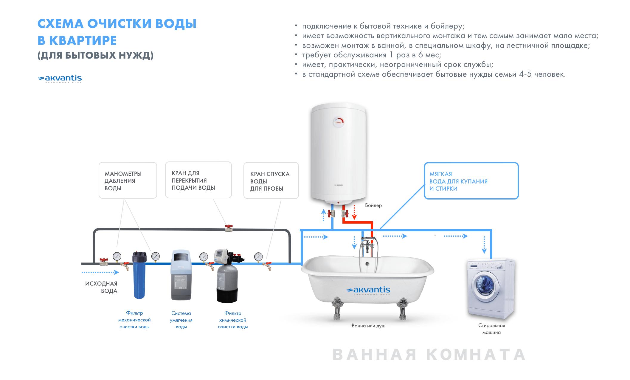 Схема умягчения воды в квартире